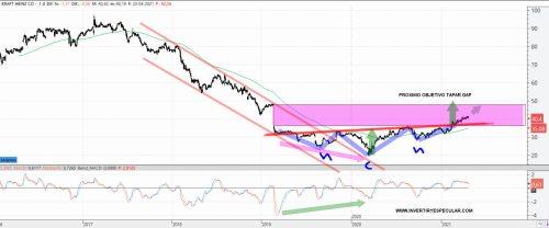 KRAFT-HEINZ-26-ABRIL-2021-1% - Kraft Heinz progresa adecuadamente