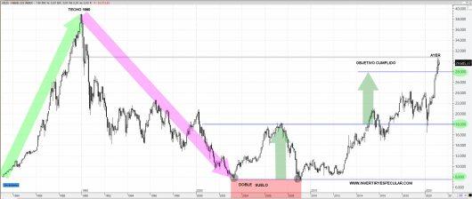 NIKKEI-20-ABRIL-2021-1% - El nivel de crédito al mercado es aberrante