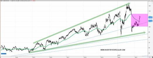 SAP-30-ABRIL-2021% - SAP ya casi tapa su gap de octubre pasado