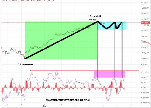 SP500-26-ABRIL-2021% - ¿Se fragua una trampa bajista?