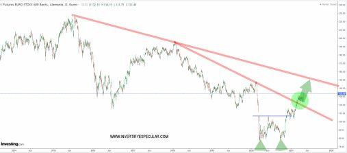 banca-europea-30-abril-2021% - Seguimiento a sectoriales del automóvil y banca europea