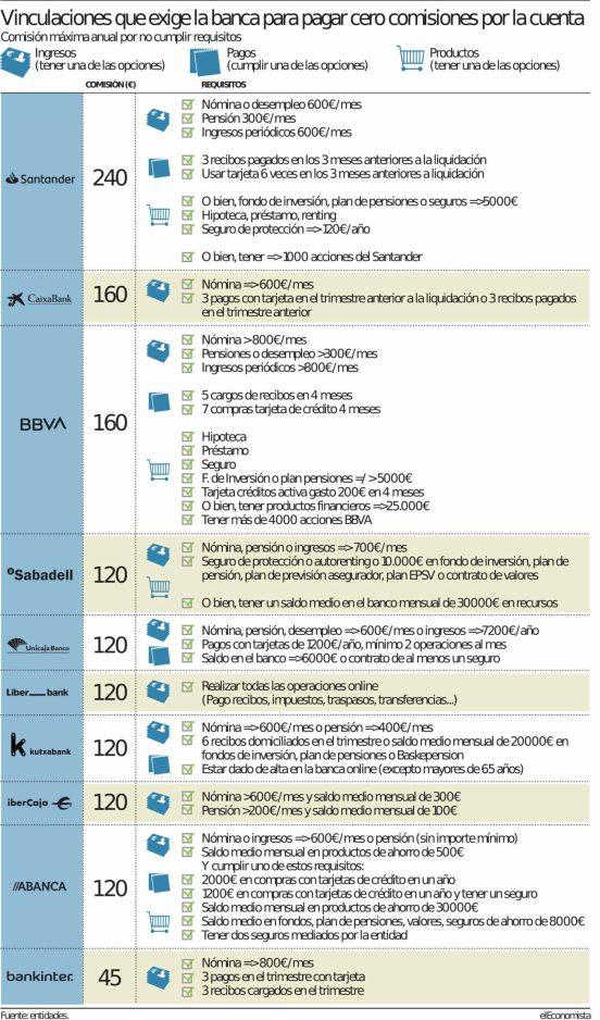 comisiones-bancarias-y-vinculacion-scaled% - Banca española: o te dejas cobrar o te expolian la cuenta