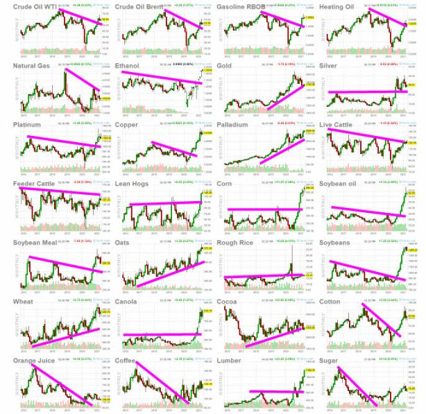 commodities-14-abril-2021-1% - Commodities a una sola raya