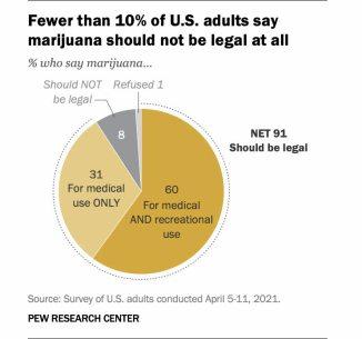 encuesta-marihuana% - ¿La marihuana un activo a tratar como una commoditie más?