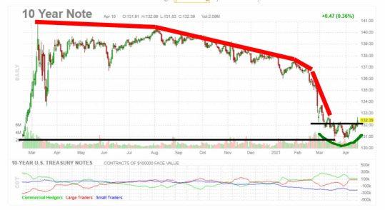 futuro-bono-10-anos-16-abril% - La FED parece haber girado la curva de la rentabilidad de la deuda