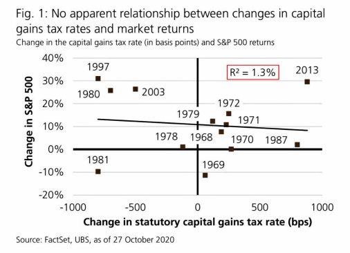 impuestos-y-bolsa% - Wall Street y los impuestos