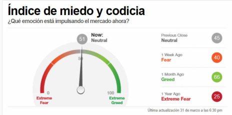 indicador-miedo-1-abril-2021% - Indicador de miedo y de acompañamiento tendencial a cierre de la sesión de ayer