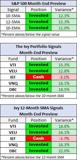 ivy-portfolio-abril-2021% - Seguimiento de la IVY PORTFOLIO