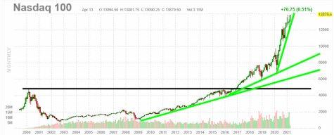 nasdaq-2021% - ¿Es sostenible la actual pendiente alcista en Wall Street?