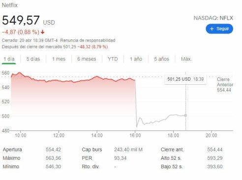 netflix-21-abril-2021% - Netflix cayó un casi 9% en el after hours tras resultados