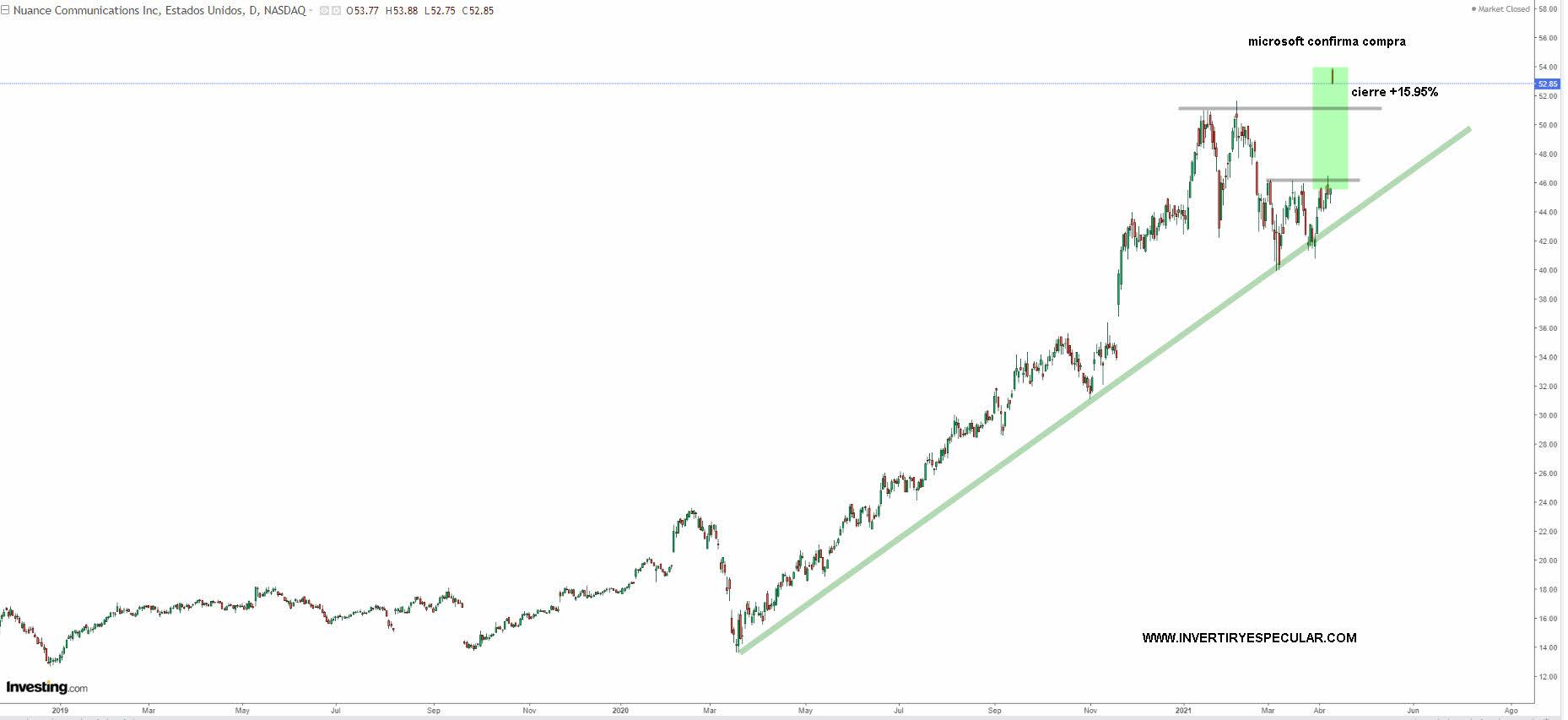 nuance% - Nueva gran compra de Microsoft y no precisamente a precio de saldo
