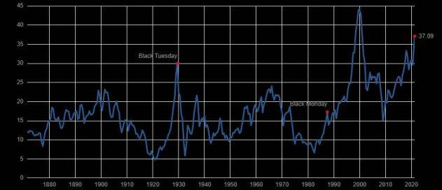 shiller-13-abril-2021% - ¿Está sobrevalorado el mercado?