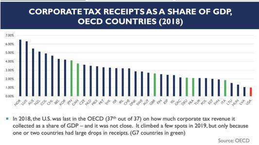 tasas-de-impuestos-sobre-PIB% - Wall Street y los impuestos