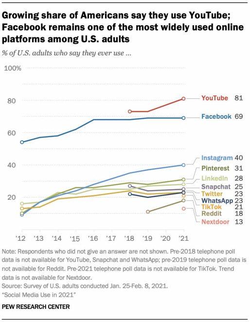 uso-de-redes-sociales-en-EEUU% - La diferencia de uso Youtube/Facebook es aún muy grande  sobre su competencia