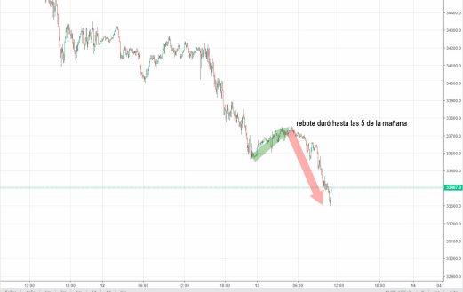 13-mayo-rebote% - Siguen rodando a la baja los futuros