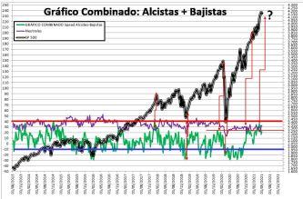 2021-05-06-11_08_48-SENTIMIENTO-DE-MERCADO-SP-500-Guardado% - SENTIMIENTO DE MERCADO 05/05/2021