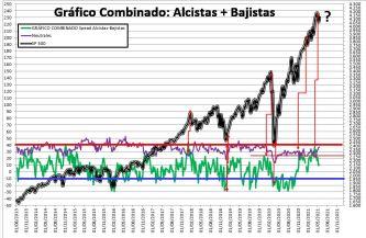 2021-05-20-10_40_49-SENTIMIENTO-DE-MERCADO-SP-500-Guardado% - SENTIMIENTO DE MERCADO 19/05/2021