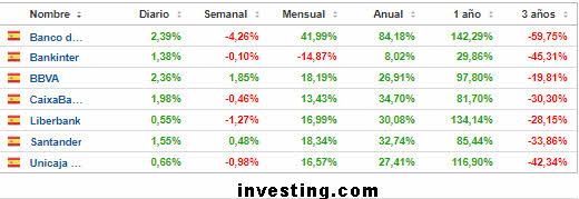24-mayo-banca-espanola% - ¿Banca española, europea o estadounidense?