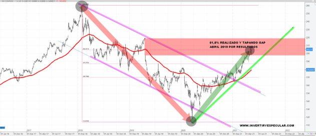 3m-18-mayo-2021-1% - 3M un valor que se ajusta al momento del mercado