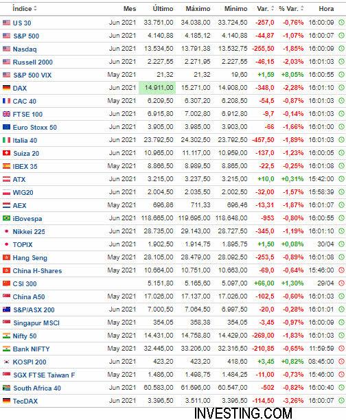 4-mayo-volatilidad% - Futuros de índices bursátiles acusando el incremento repentino de volatilidad