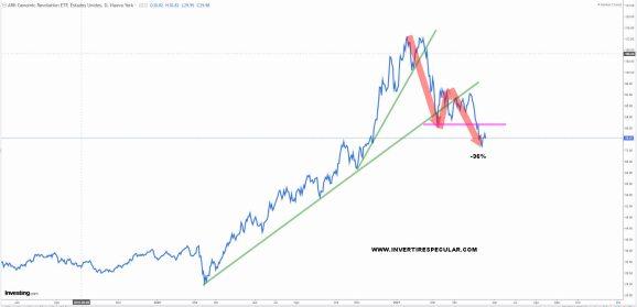 ARK-GENOMIC-REVOLUTION-20-MAYO% - Seguimiento a los ETFs de ARK INVEST