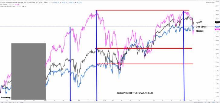 COMPARATIVA-5-MAYO% - La rotación de activos financieros se está notando en la RV EEUU