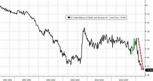 DEFICIT-COMERCIAL-USA-4-MAYO% - Un dato macro malo de solemnidad: el déficit comercial en niveles históricos