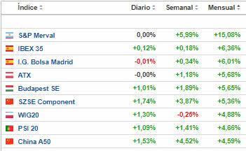 ESPANA-ENTRE-LOS-QUE-MAS-SUBEN-EN-EL-MES-1% - Valores del mercado español que suben más de un 1%