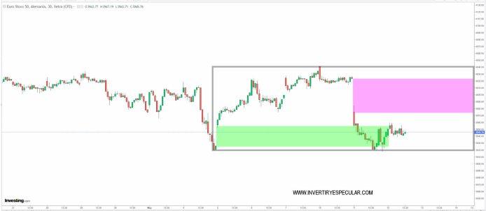 EURO-STOXX-12-MAYO-2021% - ¿Qué gap tapará primero el DAX?