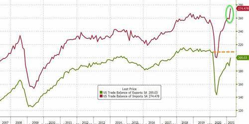 IMPORTACIONES-EXPORTACIONES-USA-4-MAYO% - Un dato macro malo de solemnidad: el déficit comercial en niveles históricos