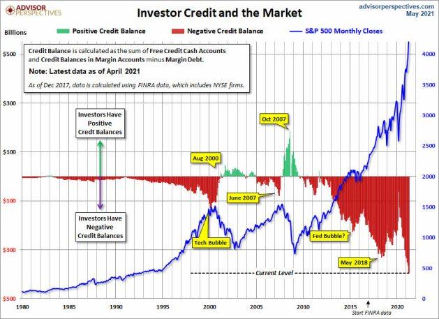 INVERSOR-Y-CREDITO-AL-MERCADO-25-MAYO% - Deuda al margen y los inversores frente al nivel de crédito