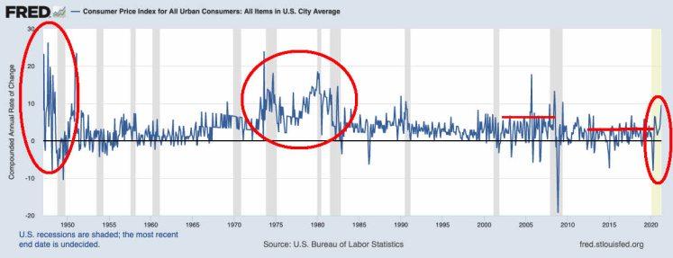 IPC-EEUU-13-MAYO-2021% - Breves apuntes sobre la inflación en EEUU