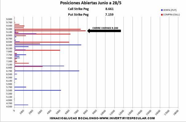 MEFF-31-MAYO-2021% - Sigue el Ibex taponado en 9200-9300 puntos