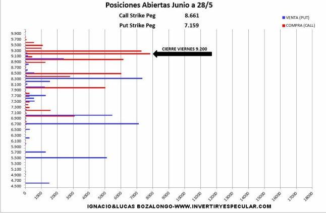 MEFF-31-MAYO-2021% - Cero novedades en el mercado de opciones a la espera de decisiones