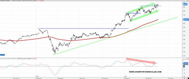 MORGAN-STANLEY-24-MAYO-2021% - Los gustos de los Hedge Funds