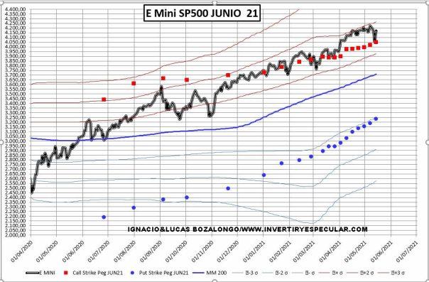 PRECIO-VS-VOLUMEN-MEDIO-18-MAYO-2021% - Movimientos en el SP500 interesantes la semana pasada
