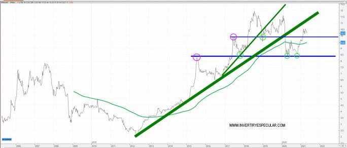 PRIM-3-MAYO-2021% - Dos empresas que podrían dar más de si este año