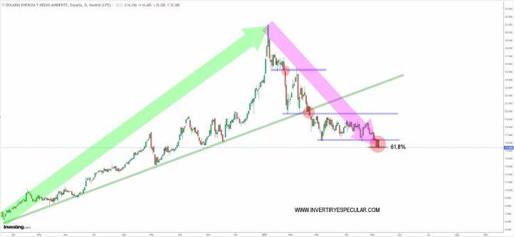 SOLARIA-10-MAYO-2021% - Solaria no recupera soporte y Aena renuncia a resistencia