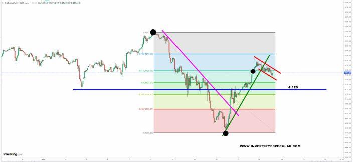SP500-17-MAYO-2021% - Vamos a ver qué confirma el mercado esta semana