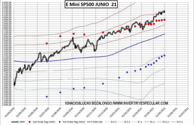 SP500-2-5-MAYO% - Ha habido carga put en 3900 para junio la semana pasada