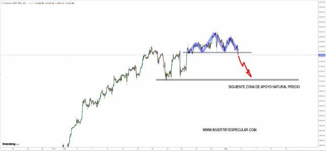 SP500-4-MAYO-2021% - Estamos a cuadros hoy con el mercado