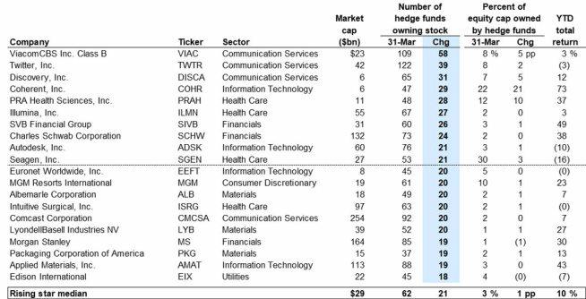 TABLA-RECOMENDACIONES-HEDGE-FUND% - Los gustos de los Hedge Funds