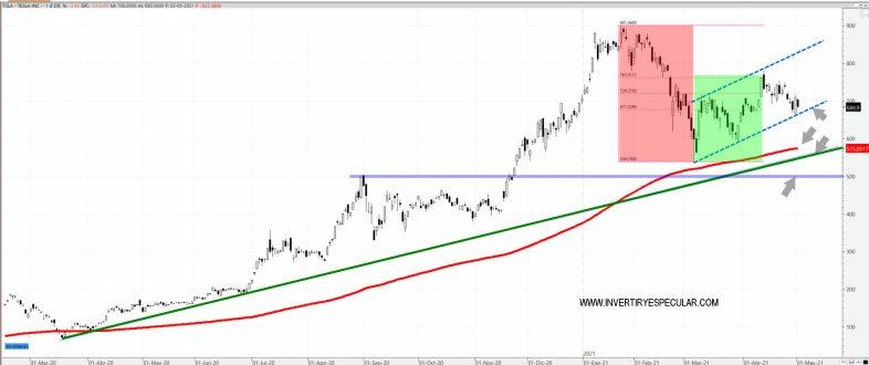 TESLA-4-MAYO-2021% - Amazon y Tesla empezaron mal mayo