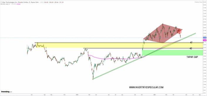 UBER-6-MAYO-2021% - Pese a reducir pérdidas el mercado castigó a UBER
