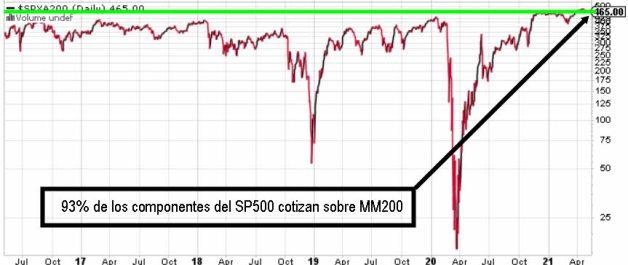 VALORES-SP500-SOBRE-MM200-6-MAYO-2021% - Sentimiento de la masa a cierre de sesión sigue neutral