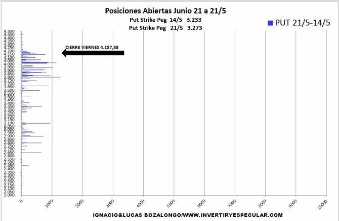 VARIACION-PUT-25-MAYO% - No estamos observando convencimiento  en  4400 SP500  para el vencimiento de  junio