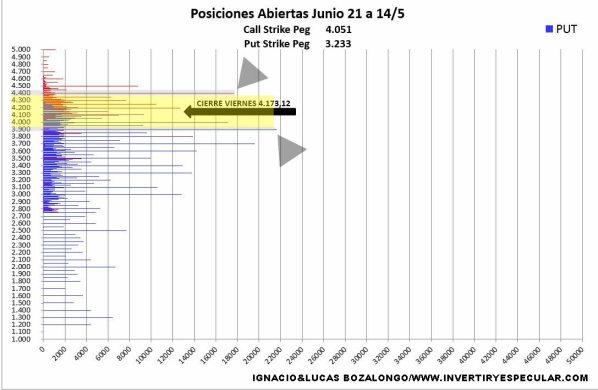 VOLUMEN-POR-PRECIOS-EJERCUCIO-CALL-PUT-18-MAYO% - Movimientos en el SP500 interesantes la semana pasada