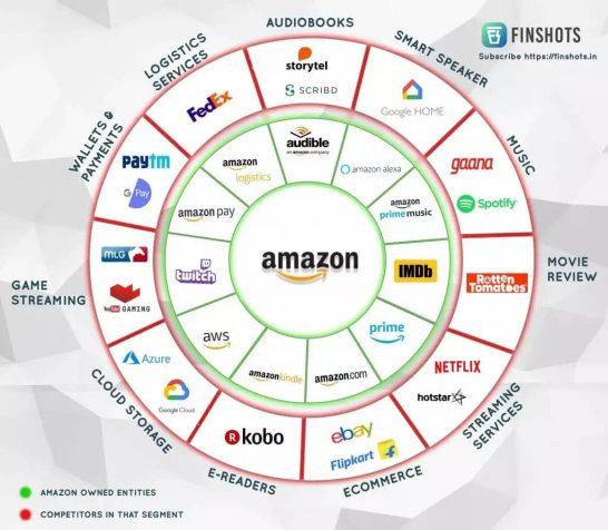 """amazon-y-competencia% - La """"Metro"""" es la segunda adquisición más cara de Amazon"""