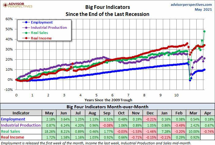 big-four-26-mayo-2021% - Técnica y fundamentalmente el covid ha quedado en un susto para Wall Street