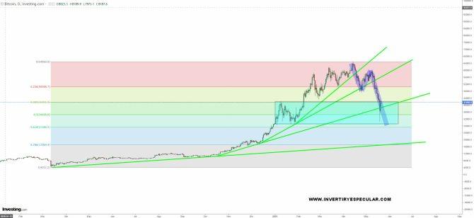 bitcoin-21-mayo-2021% - Fin del anonimato en el criptomercado